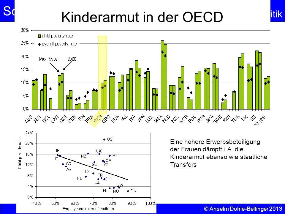 Sozialpolitik Einkommenspolitik © Anselm Dohle-Beltinger 2013 60 Kinderarmut in der OECD Eine höhere Erwerbsbeteiligung der Frauen dämpft i.A. die Kin