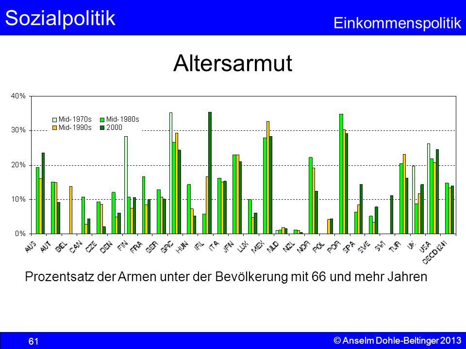 Sozialpolitik Einkommenspolitik © Anselm Dohle-Beltinger 2013 61 Altersarmut Prozentsatz der Armen unter der Bevölkerung mit 66 und mehr Jahren