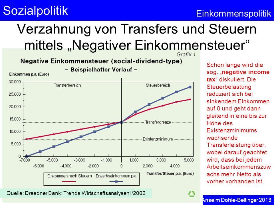 Sozialpolitik Einkommenspolitik © Anselm Dohle-Beltinger 2013 65 Schon lange wird die sog. negative income tax diskutiert. Die Steuerbelastung reduzie