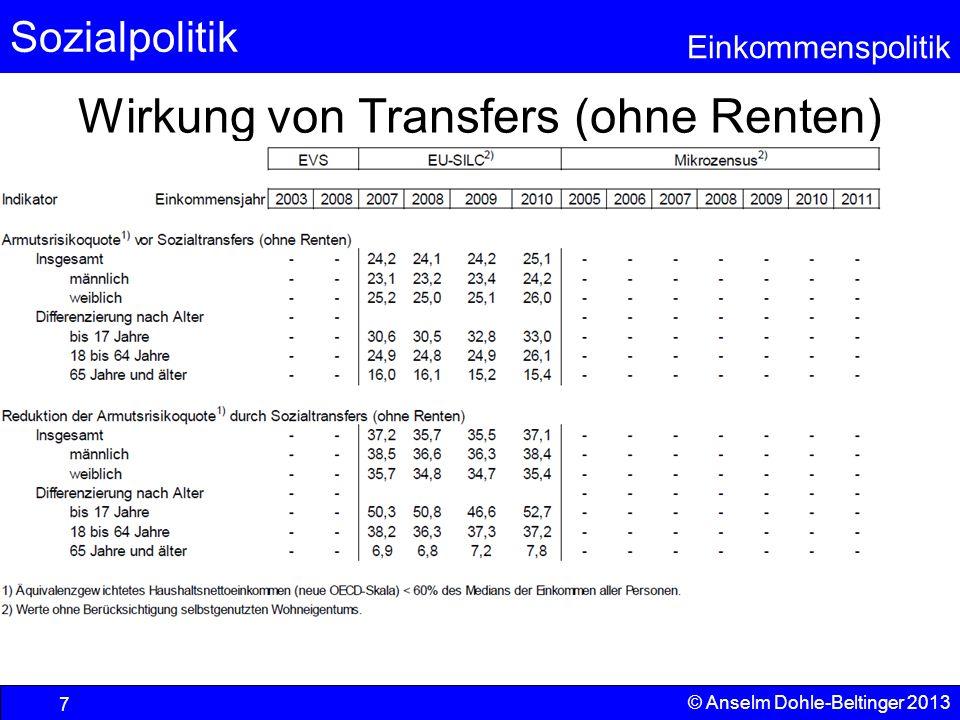 Sozialpolitik Einkommenspolitik © Anselm Dohle-Beltinger 2013 18 Erwartete Renten (Versorgungsvermögen) Altersrenten aus der gesetzlichen Rentenversicherung sind relativ gleichmäßig verteilt (Gini 0,26-0,3) und größenmäßig bedeutend (Barwert bei Verrentung >100.000 ), werden aber i.d.R.