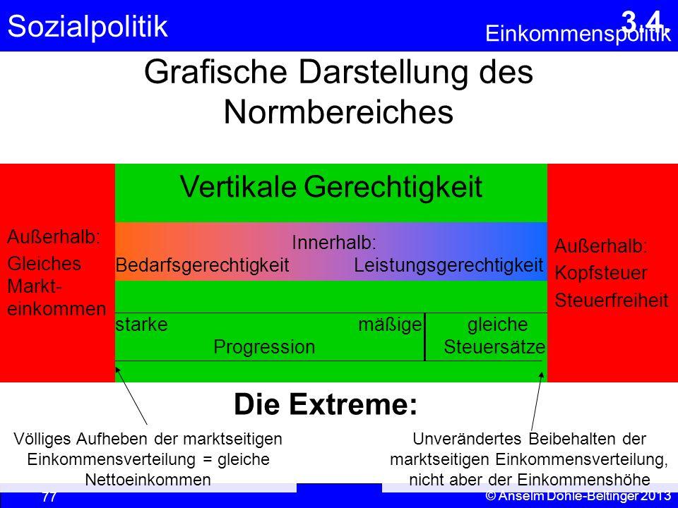 Sozialpolitik Einkommenspolitik © Anselm Dohle-Beltinger 2013 77 Grafische Darstellung des Normbereiches Vertikale Gerechtigkeit Innerhalb: Bedarfsger