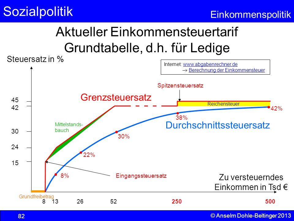 Sozialpolitik Einkommenspolitik © Anselm Dohle-Beltinger 2013 82 30% 22% Reichensteuer Aktueller Einkommensteuertarif Grundtabelle, d.h. für Ledige Zu