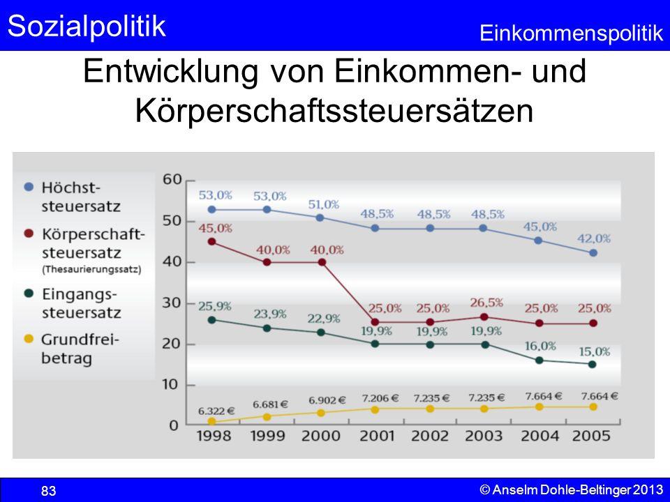 Sozialpolitik Einkommenspolitik © Anselm Dohle-Beltinger 2013 83 Entwicklung von Einkommen- und Körperschaftssteuersätzen