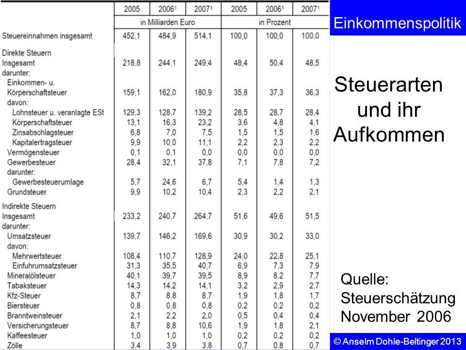 Sozialpolitik Einkommenspolitik © Anselm Dohle-Beltinger 2013 86 Steuerarten und ihr Aufkommen Quelle: Steuerschätzung November 2006