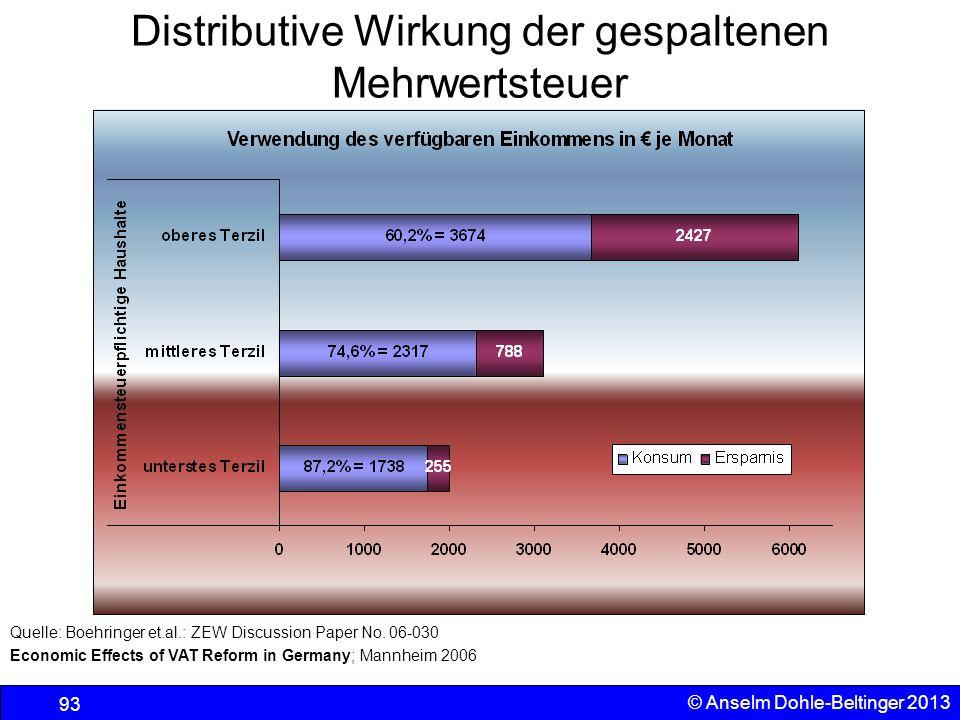 Sozialpolitik Einkommenspolitik © Anselm Dohle-Beltinger 2013 93 Distributive Wirkung der gespaltenen Mehrwertsteuer Quelle: Boehringer et.al.: ZEW Di