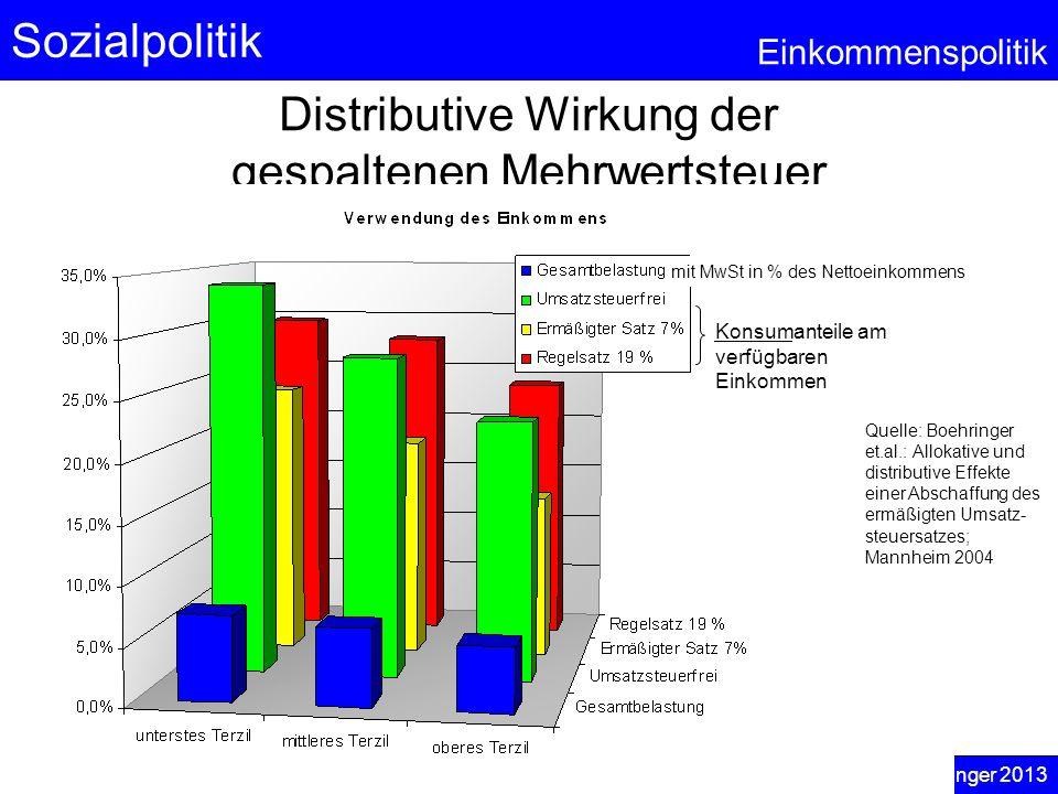 Sozialpolitik Einkommenspolitik © Anselm Dohle-Beltinger 2013 94 Distributive Wirkung der gespaltenen Mehrwertsteuer Konsumanteile am verfügbaren Eink