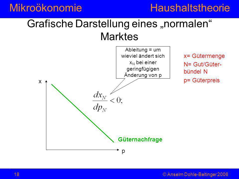MikroökonomieHaushaltstheorie © Anselm Dohle-Beltinger 200618 Grafische Darstellung eines normalen Marktes x= Gütermenge N= Gut/Güter- bündel N p= Güt
