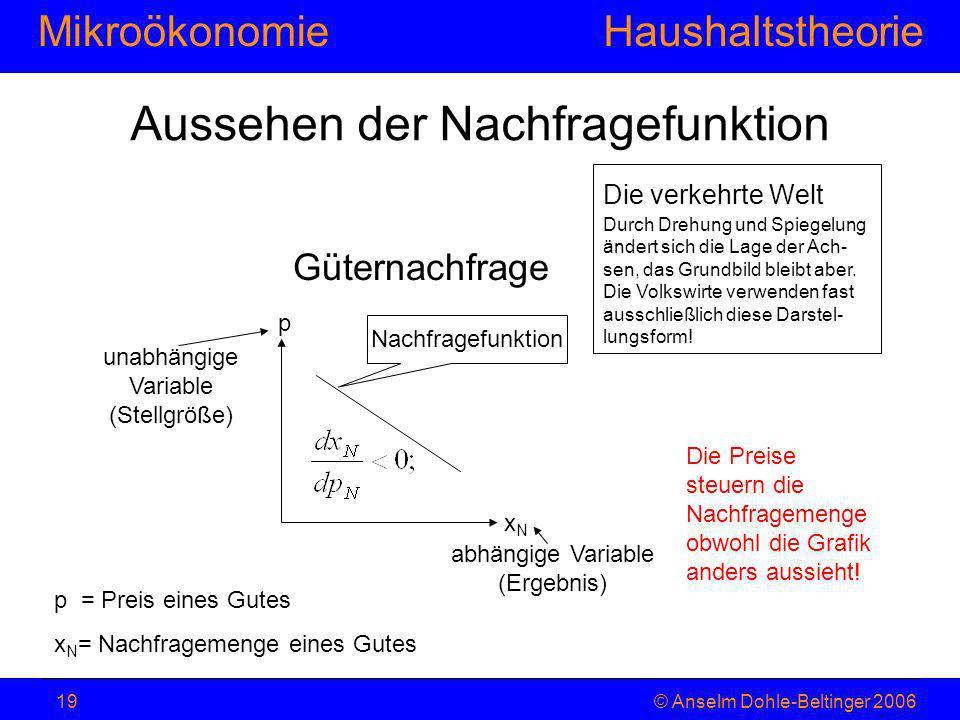 MikroökonomieHaushaltstheorie © Anselm Dohle-Beltinger 200619 Aussehen der Nachfragefunktion Güternachfrage p xNxN Nachfragefunktion unabhängige Varia