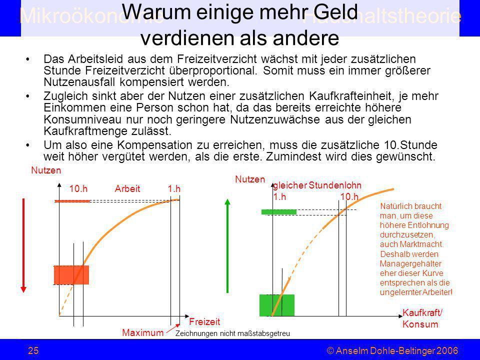 MikroökonomieHaushaltstheorie © Anselm Dohle-Beltinger 200625 Warum einige mehr Geld verdienen als andere Das Arbeitsleid aus dem Freizeitverzicht wäc