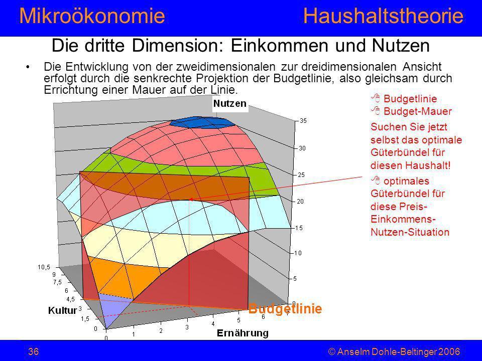 MikroökonomieHaushaltstheorie © Anselm Dohle-Beltinger 200636 Die dritte Dimension: Einkommen und Nutzen Die Entwicklung von der zweidimensionalen zur