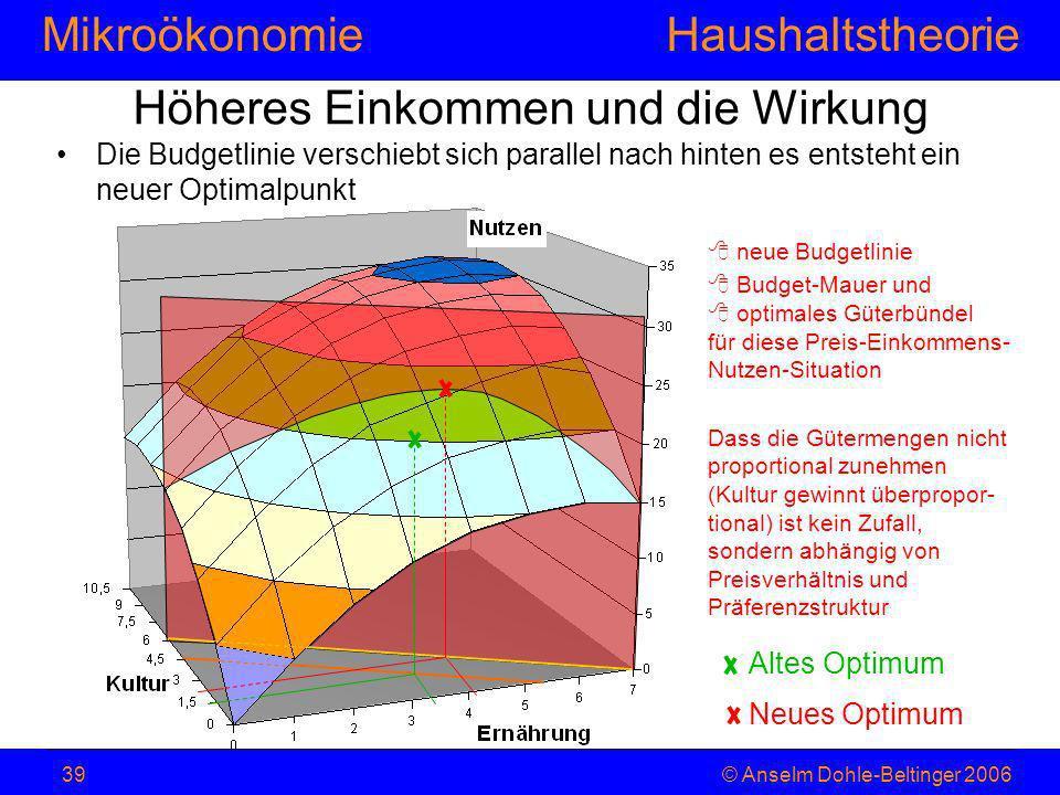 MikroökonomieHaushaltstheorie © Anselm Dohle-Beltinger 200639 Höheres Einkommen und die Wirkung Die Budgetlinie verschiebt sich parallel nach hinten e