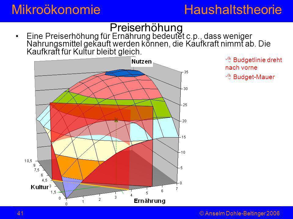 MikroökonomieHaushaltstheorie © Anselm Dohle-Beltinger 200641 Preiserhöhung Eine Preiserhöhung für Ernährung bedeutet c.p., dass weniger Nahrungsmitte