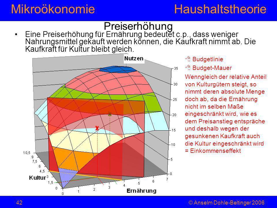 MikroökonomieHaushaltstheorie © Anselm Dohle-Beltinger 200642 Preiserhöhung Budgetlinie Budget-Mauer Wenngleich der relative Anteil von Kulturgütern s