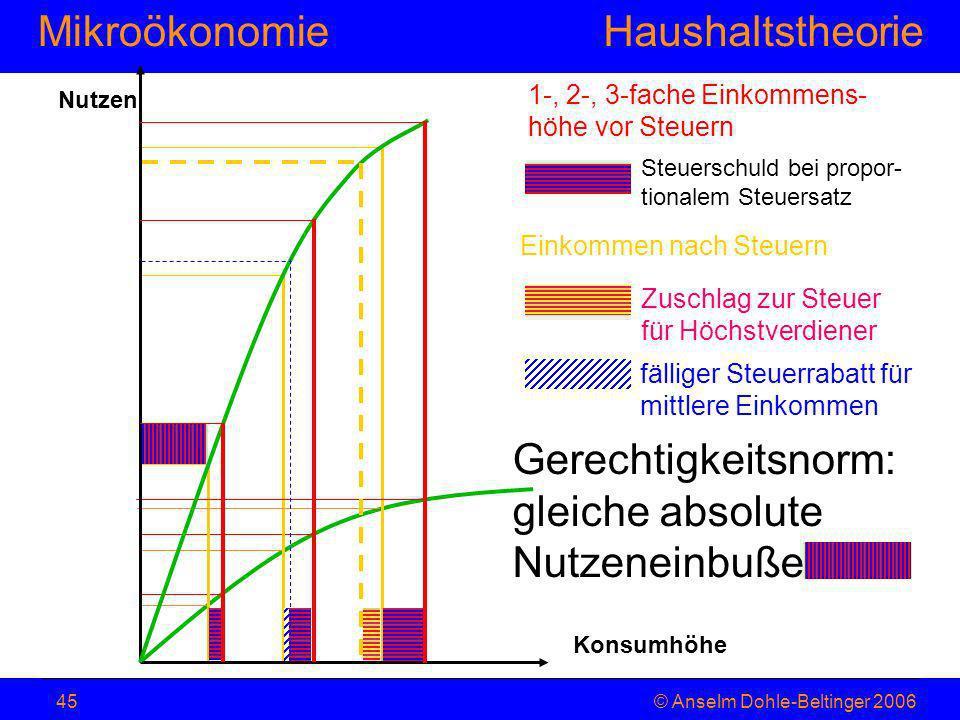 MikroökonomieHaushaltstheorie © Anselm Dohle-Beltinger 200645 Konsumhöhe Nutzen 1-, 2-, 3-fache Einkommens- höhe vor Steuern Einkommen nach Steuern Zu
