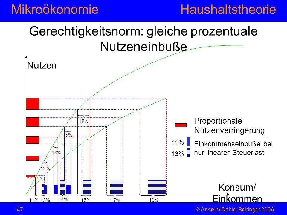 MikroökonomieHaushaltstheorie © Anselm Dohle-Beltinger 200647 Gerechtigkeitsnorm: gleiche prozentuale Nutzeneinbuße Proportionale Nutzenverringerung E