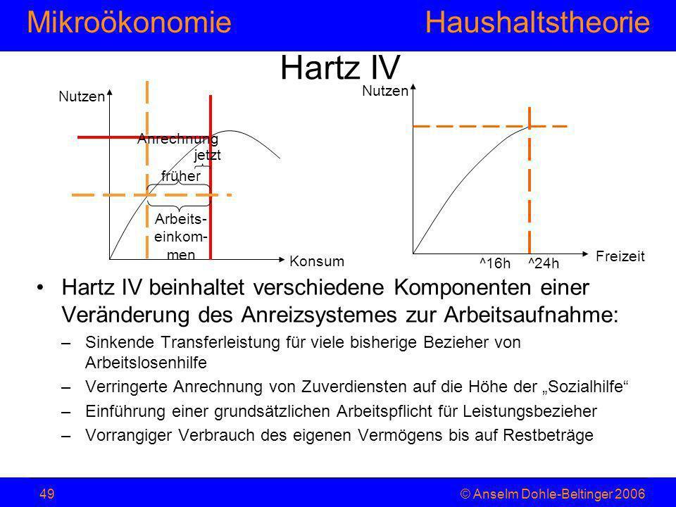 MikroökonomieHaushaltstheorie © Anselm Dohle-Beltinger 200649 Hartz IV Hartz IV beinhaltet verschiedene Komponenten einer Veränderung des Anreizsystem
