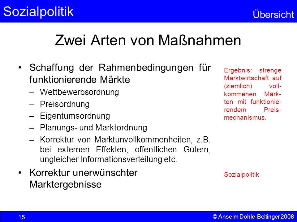 Sozialpolitik Übersicht © Anselm Dohle-Beltinger 2008 15 Zwei Arten von Maßnahmen Schaffung der Rahmenbedingungen für funktionierende Märkte –Wettbewe