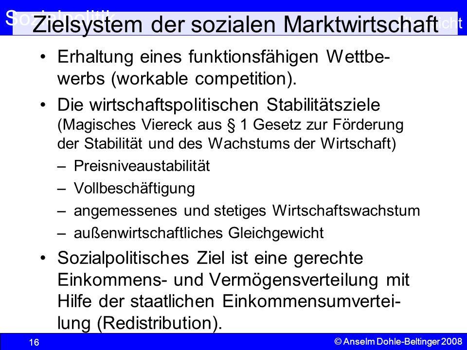 Übersicht © Anselm Dohle-Beltinger 2008 16 Zielsystem der sozialen Marktwirtschaft Erhaltung eines funktionsfähigen Wettbe- werbs (workable competitio