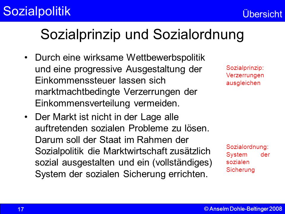 Sozialpolitik Übersicht © Anselm Dohle-Beltinger 2008 17 Sozialprinzip und Sozialordnung Durch eine wirksame Wettbewerbspolitik und eine progressive A