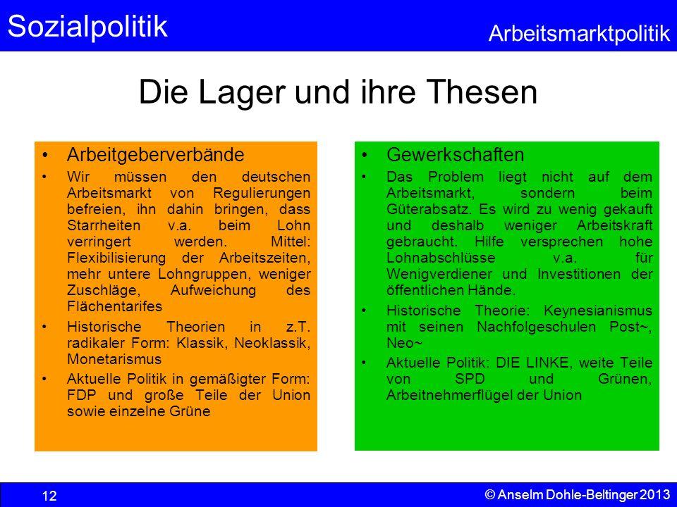 Sozialpolitik Arbeitsmarktpolitik © Anselm Dohle-Beltinger 2013 12 Die Lager und ihre Thesen Arbeitgeberverbände Wir müssen den deutschen Arbeitsmarkt