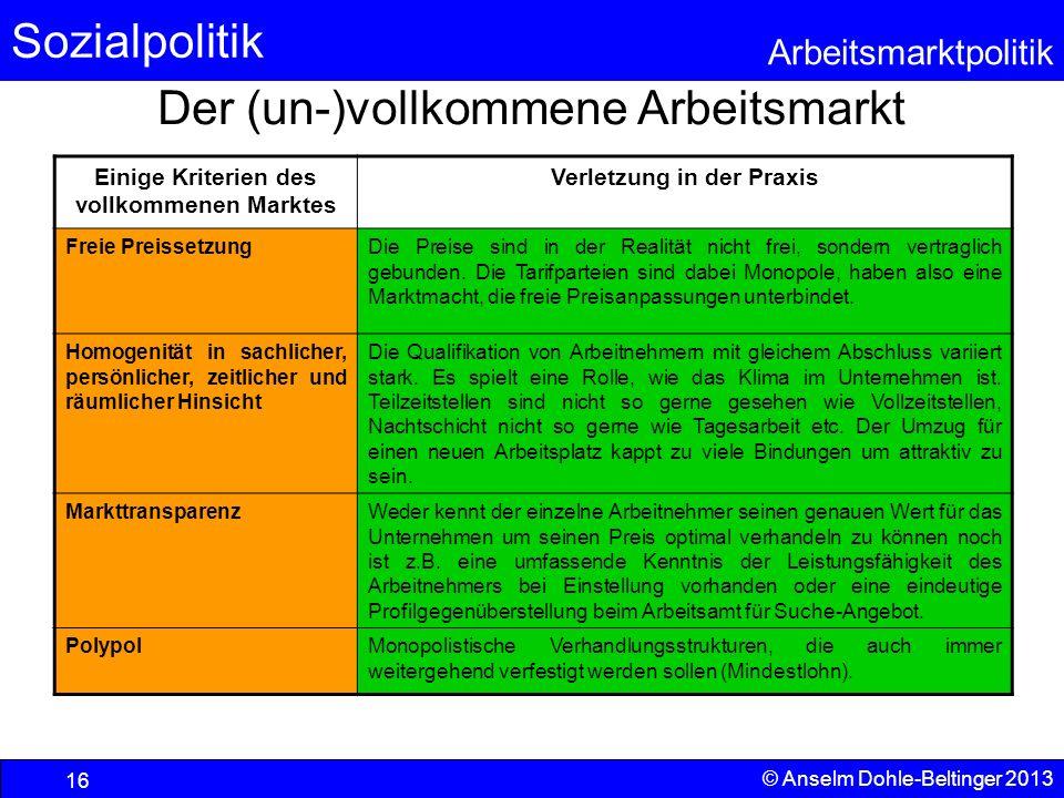 Sozialpolitik Arbeitsmarktpolitik © Anselm Dohle-Beltinger 2013 16 Der (un-)vollkommene Arbeitsmarkt Einige Kriterien des vollkommenen Marktes Verletz