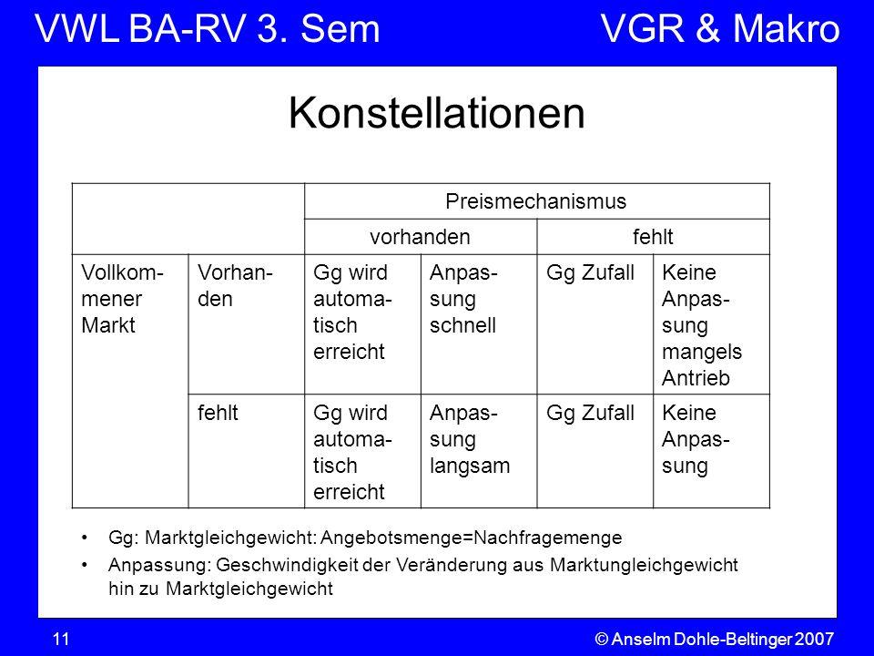 VWL BA-RV 3. SemVGR & Makro Konstellationen © Anselm Dohle-Beltinger 200711 Preismechanismus vorhandenfehlt Vollkom- mener Markt Vorhan- den Gg wird a