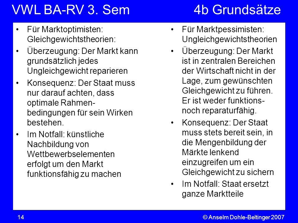 VWL BA-RV 3. SemVGR & Makro © Anselm Dohle-Beltinger 200714 Für Marktoptimisten: Gleichgewichtstheorien: Überzeugung: Der Markt kann grundsätzlich jed