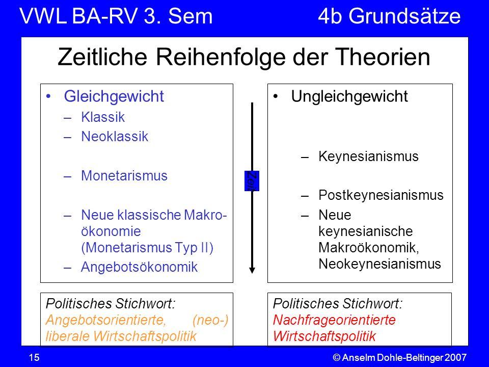 VWL BA-RV 3. SemVGR & Makro © Anselm Dohle-Beltinger 200715 Zeitliche Reihenfolge der Theorien Gleichgewicht –Klassik –Neoklassik –Monetarismus –Neue