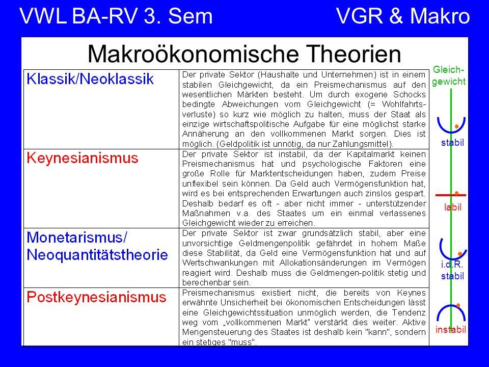 VWL BA-RV 3. SemVGR & Makro Makroökonomische Theorien Gleich- gewicht stabil i.d.R. stabil labil instabil