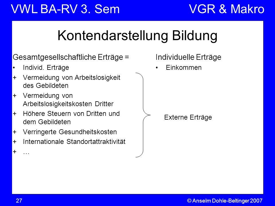 VWL BA-RV 3. SemVGR & Makro © Anselm Dohle-Beltinger 200727 Kontendarstellung Bildung Gesamtgesellschaftliche Erträge = Individ. Erträge +Vermeidung v