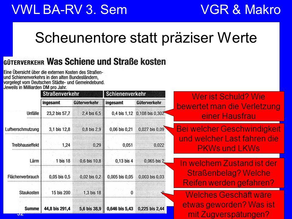 VWL BA-RV 3. SemVGR & Makro © Anselm Dohle-Beltinger 200732 Scheunentore statt präziser Werte Wer ist Schuld? Wie bewertet man die Verletzung einer Ha