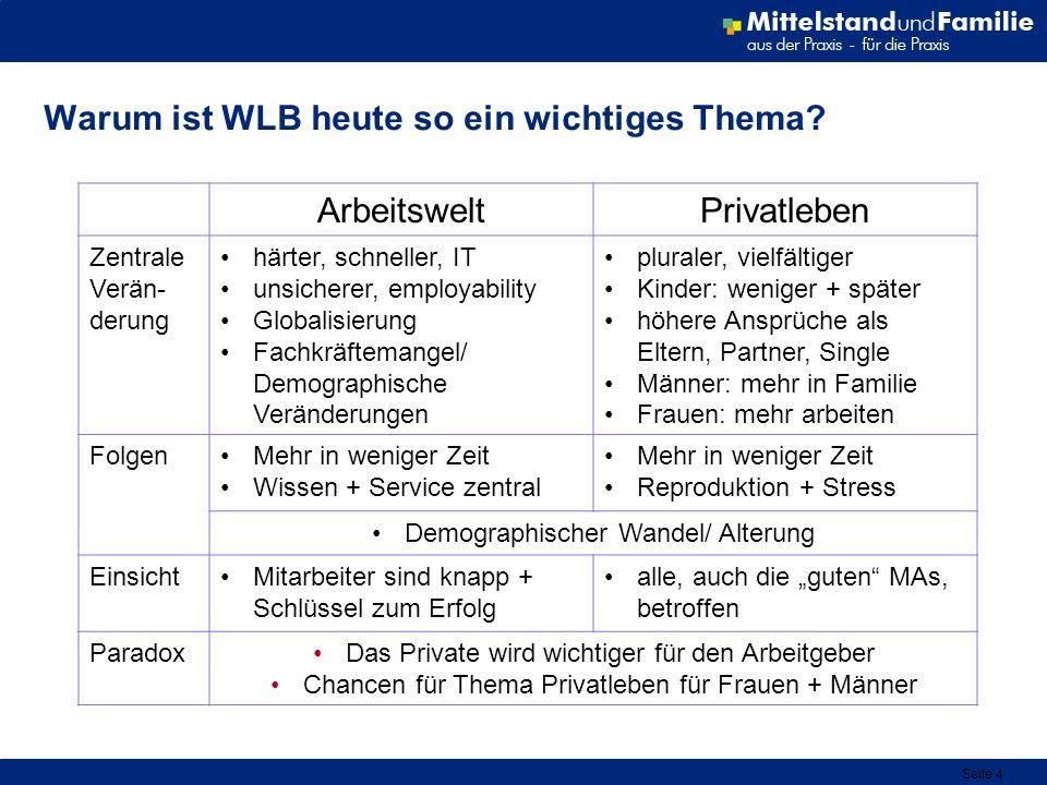 Seite 4 Warum ist WLB heute so ein wichtiges Thema? ArbeitsweltPrivatleben Zentrale Verän- derung härter, schneller, IT unsicherer, employability Glob