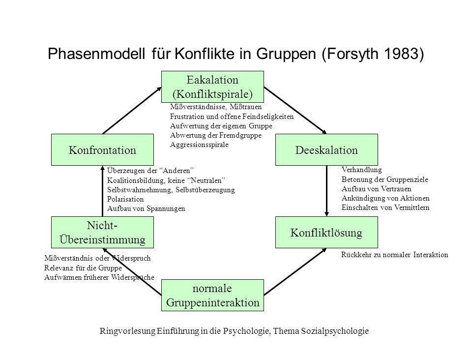 Ringvorlesung Einführung in die Psychologie, Thema Sozialpsychologie Phasenmodell für Konflikte in Gruppen (Forsyth 1983) Eakalation (Konfliktspirale)