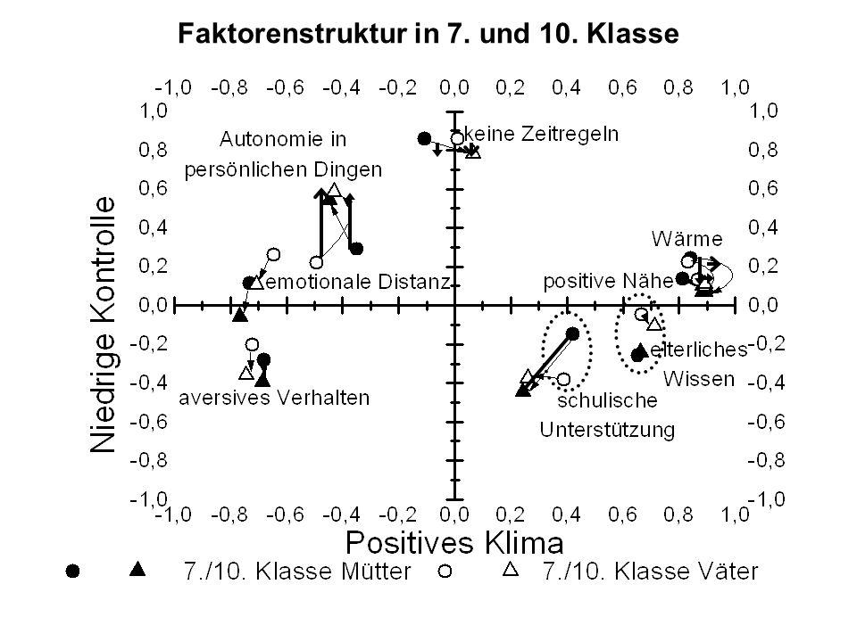 Faktorenstruktur in 7. und 10. Klasse