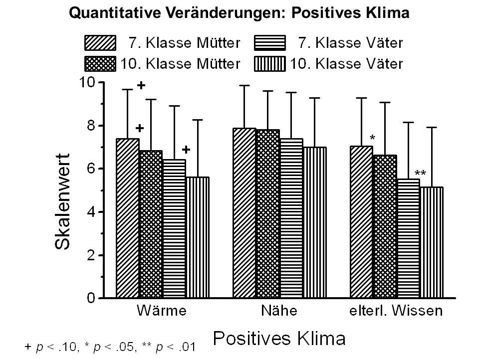 Quantitative Veränderungen: Positives Klima