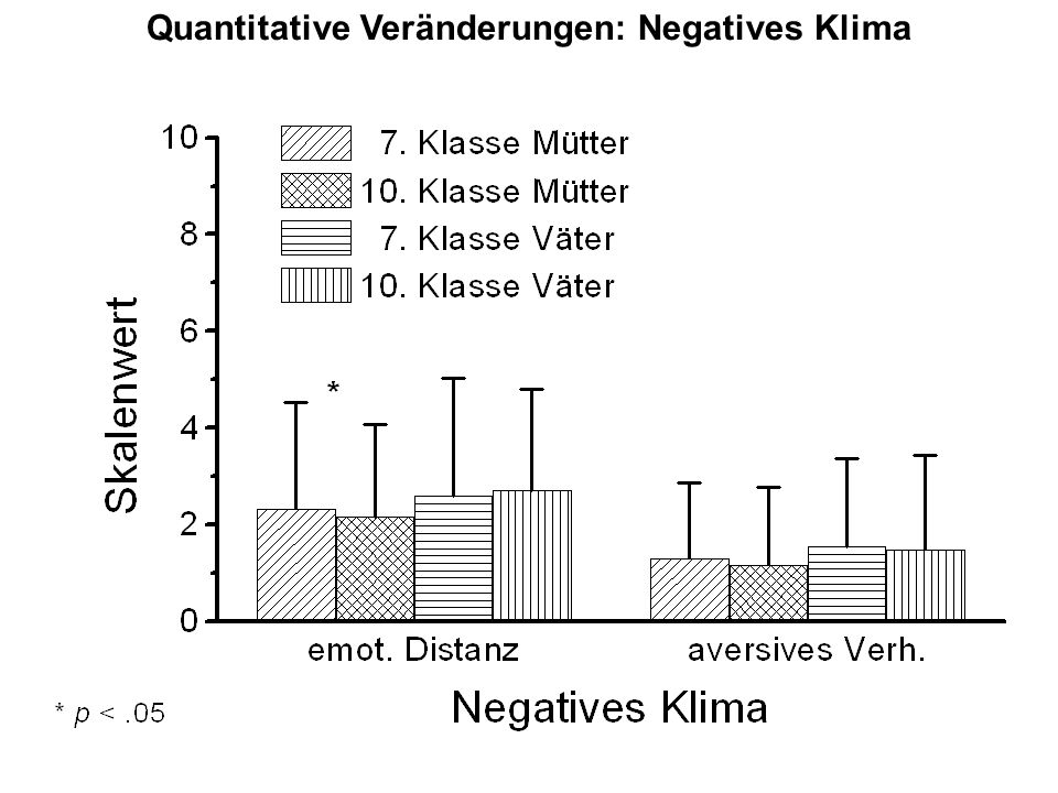 Quantitative Veränderungen: Negatives Klima