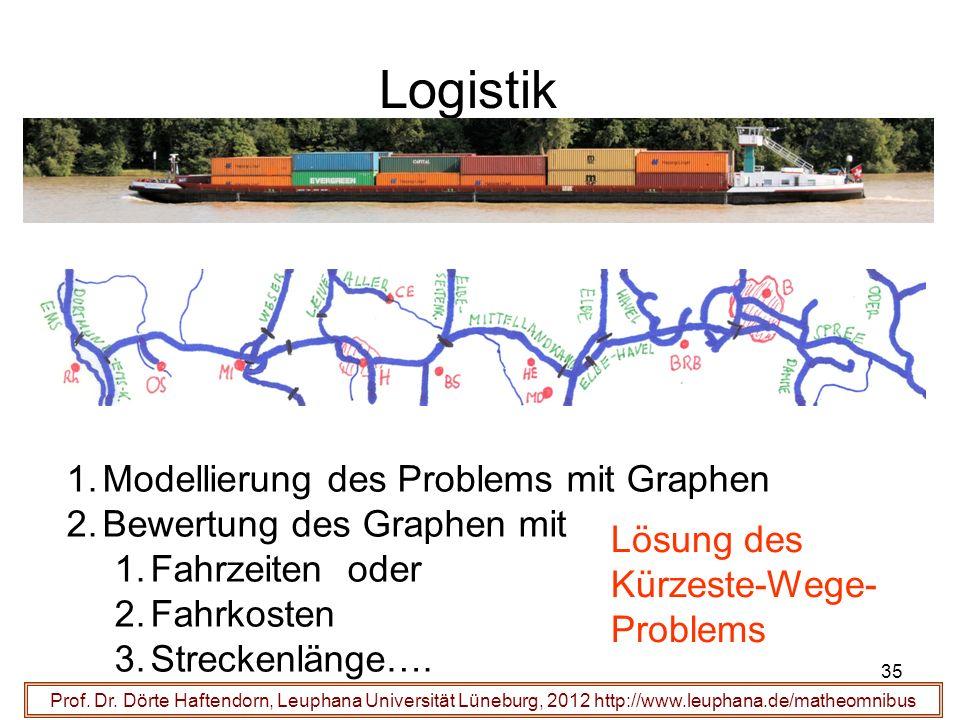 35 Logistik Prof. Dr. Dörte Haftendorn, Leuphana Universität Lüneburg, 2012 http://www.leuphana.de/matheomnibus 1.Modellierung des Problems mit Graphe