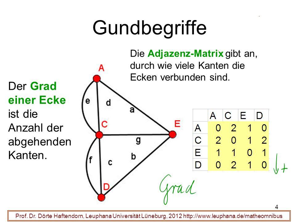 4 Gundbegriffe Prof. Dr. Dörte Haftendorn, Leuphana Universität Lüneburg, 2012 http://www.leuphana.de/matheomnibus Die Adjazenz-Matrix gibt an, durch
