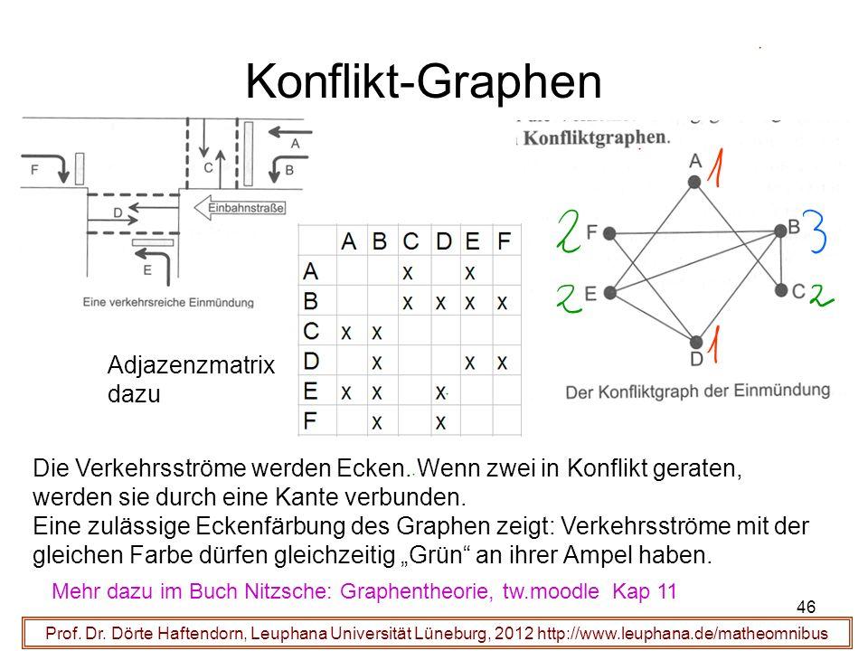46 Konflikt-Graphen Prof. Dr. Dörte Haftendorn, Leuphana Universität Lüneburg, 2012 http://www.leuphana.de/matheomnibus Die Verkehrsströme werden Ecke