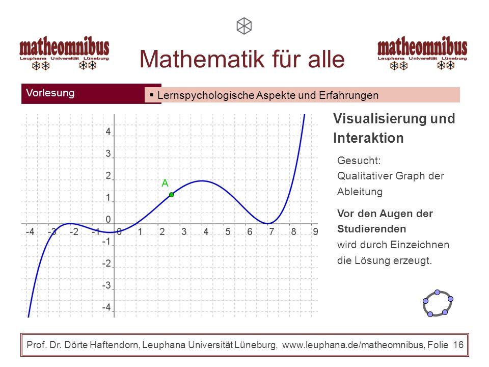 Vorlesung Prof. Dr. Dörte Haftendorn, Leuphana Universität Lüneburg, www.leuphana.de/matheomnibus, Folie 15 Mathematik für alle Lernspychologische Asp
