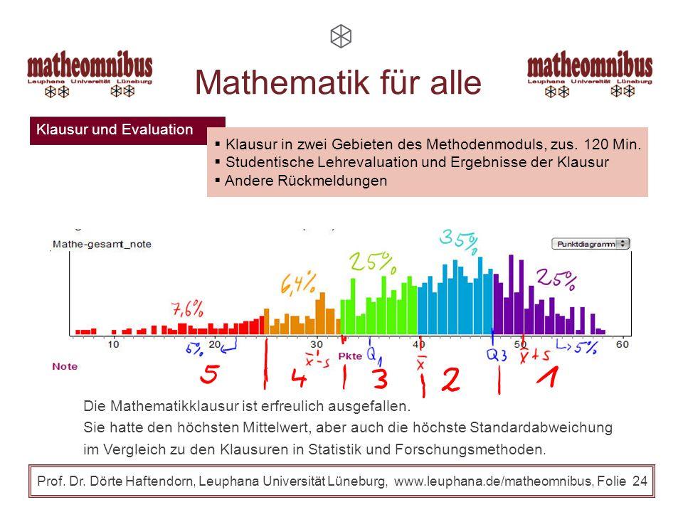 Klausur und Evaluation Prof. Dr. Dörte Haftendorn, Leuphana Universität Lüneburg, www.leuphana.de/matheomnibus, Folie 23 Mathematik für alle Klausur i