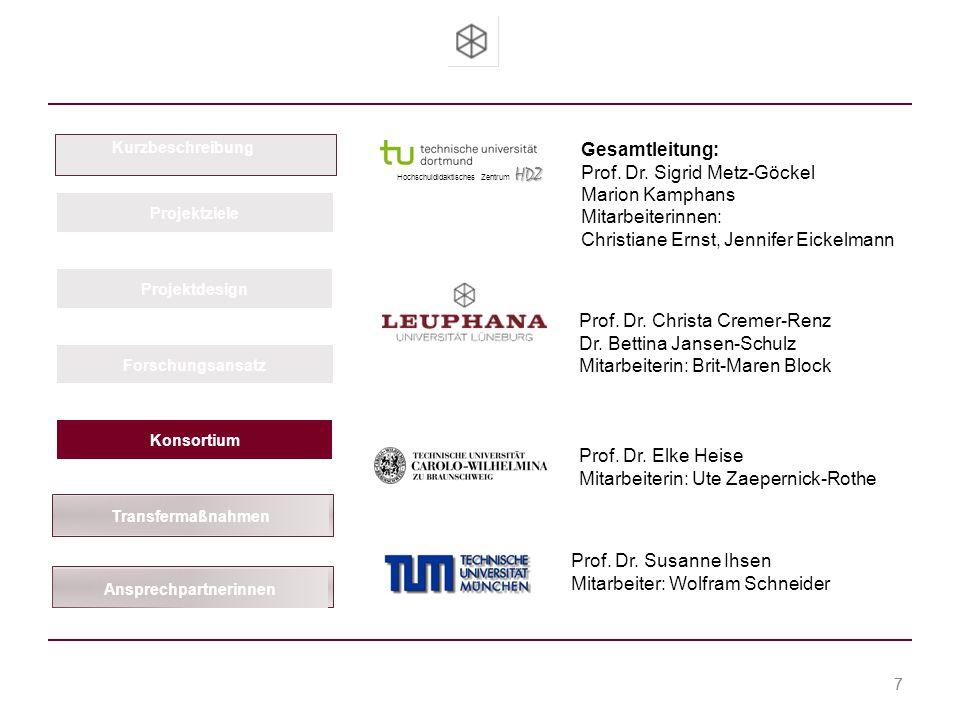 Team Hochschuldidaktik Prof.Dr. Christa Cremer-Renz Dr.