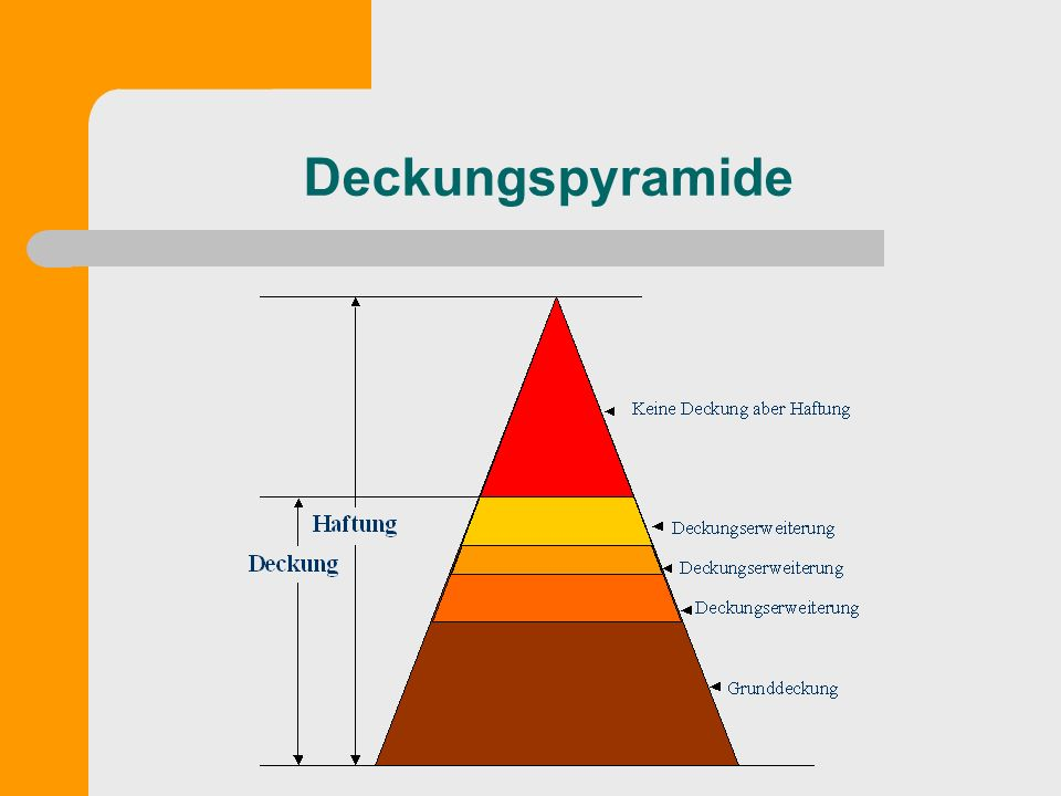 Deckungspyramide
