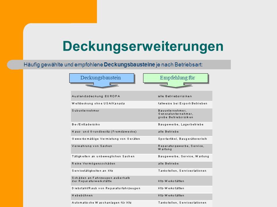 Deckungserweiterungen Häufig gewählte und empfohlene Deckungsbausteine je nach Betriebsart: Deckungsbaustein Empfehlung für