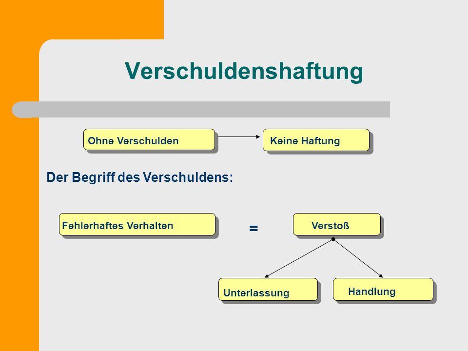 Verschuldenshaftung Ohne VerschuldenKeine Haftung Der Begriff des Verschuldens: = Fehlerhaftes VerhaltenVerstoß Unterlassung Handlung