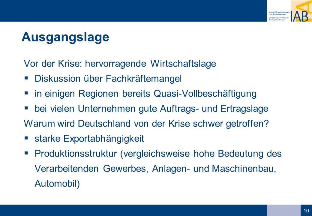 10 Ausgangslage Vor der Krise: hervorragende Wirtschaftslage Diskussion über Fachkräftemangel in einigen Regionen bereits Quasi-Vollbeschäftigung bei vielen Unternehmen gute Auftrags- und Ertragslage Warum wird Deutschland von der Krise schwer getroffen.