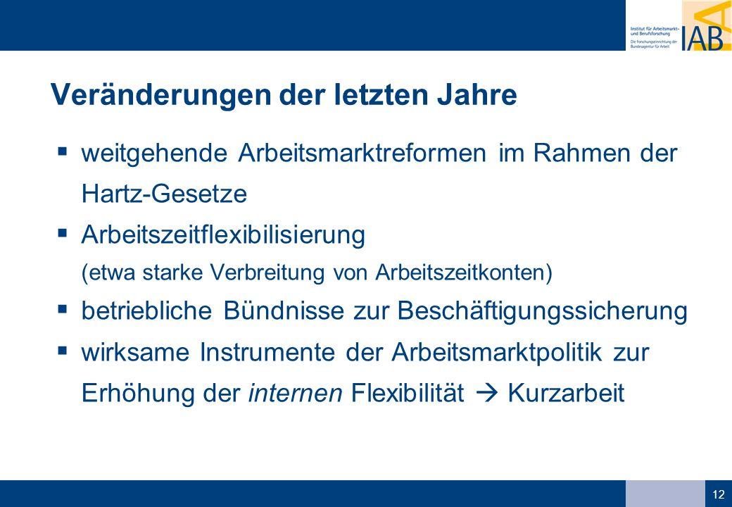 12 Veränderungen der letzten Jahre weitgehende Arbeitsmarktreformen im Rahmen der Hartz-Gesetze Arbeitszeitflexibilisierung (etwa starke Verbreitung von Arbeitszeitkonten) betriebliche Bündnisse zur Beschäftigungssicherung wirksame Instrumente der Arbeitsmarktpolitik zur Erhöhung der internen Flexibilität Kurzarbeit