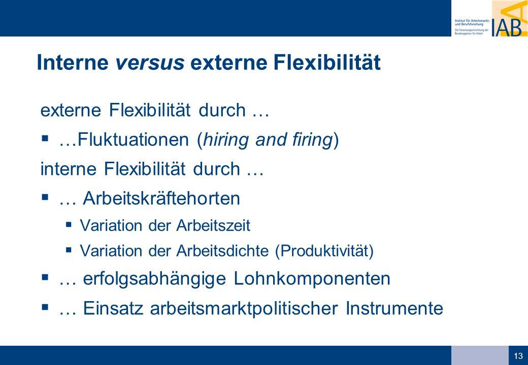 13 Interne versus externe Flexibilität externe Flexibilität durch … …Fluktuationen (hiring and firing) interne Flexibilität durch … … Arbeitskräftehorten Variation der Arbeitszeit Variation der Arbeitsdichte (Produktivität) … erfolgsabhängige Lohnkomponenten … Einsatz arbeitsmarktpolitischer Instrumente