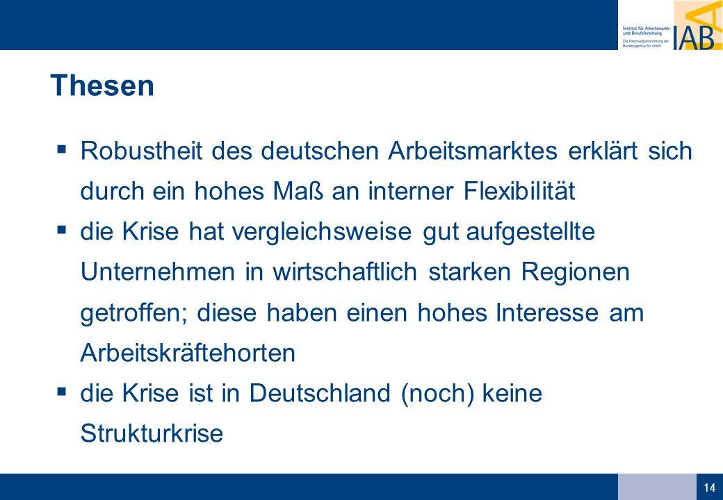 14 Thesen Robustheit des deutschen Arbeitsmarktes erklärt sich durch ein hohes Maß an interner Flexibilität die Krise hat vergleichsweise gut aufgestellte Unternehmen in wirtschaftlich starken Regionen getroffen; diese haben einen hohes Interesse am Arbeitskräftehorten die Krise ist in Deutschland (noch) keine Strukturkrise
