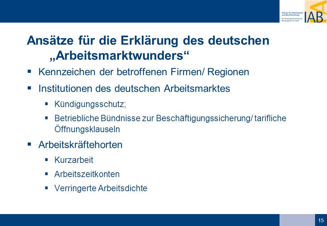 15 Ansätze für die Erklärung des deutschen Arbeitsmarktwunders Kennzeichen der betroffenen Firmen/ Regionen Institutionen des deutschen Arbeitsmarktes Kündigungsschutz; Betriebliche Bündnisse zur Beschäftigungssicherung/ tarifliche Öffnungsklauseln Arbeitskräftehorten Kurzarbeit Arbeitszeitkonten Verringerte Arbeitsdichte